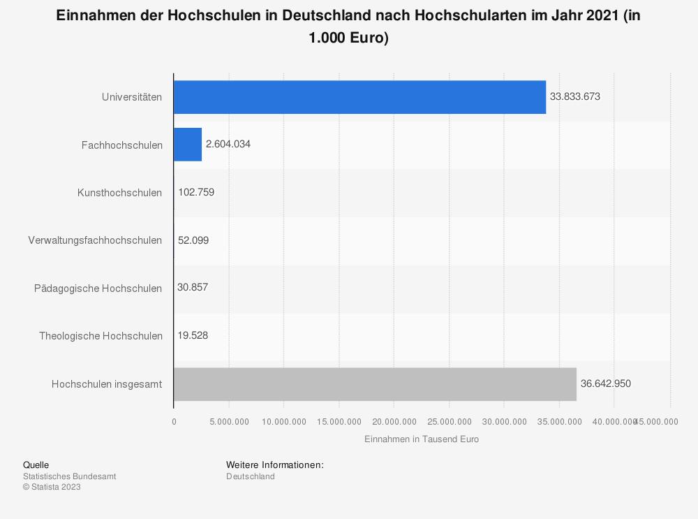 Statistik: Einnahmen der Hochschulen in Deutschland nach Hochschularten im Jahr 2018 (in 1.000 Euro) | Statista