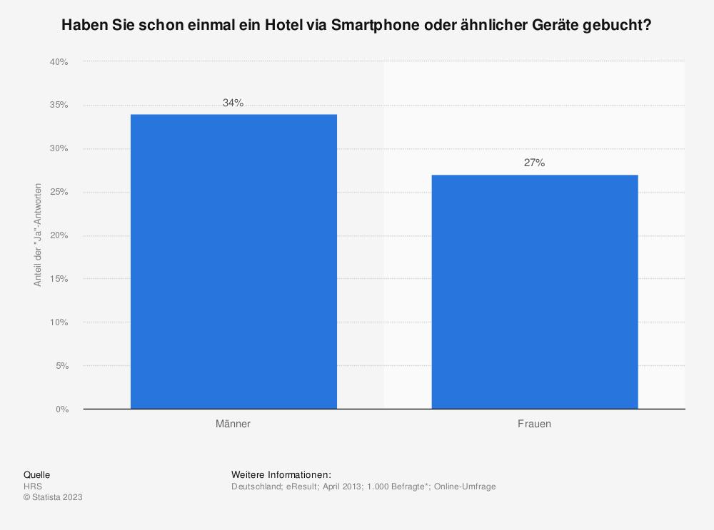 Statistik: Haben Sie schon einmal ein Hotel via Smartphone oder ähnlicher Geräte gebucht? | Statista