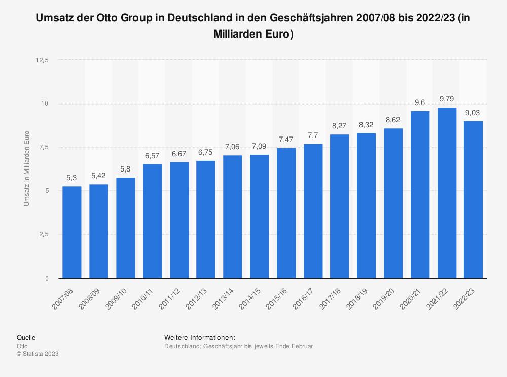 Statistik: Umsatz der Otto Group in Deutschland in den Geschäftsjahren 2007/08 bis 2018/19 (in Milliarden Euro) | Statista