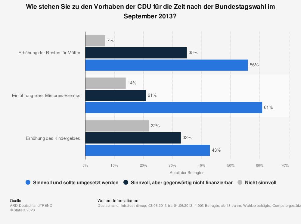 Statistik: Wie stehen Sie zu den Vorhaben der CDU für die Zeit nach der Bundestagswahl im September 2013? | Statista