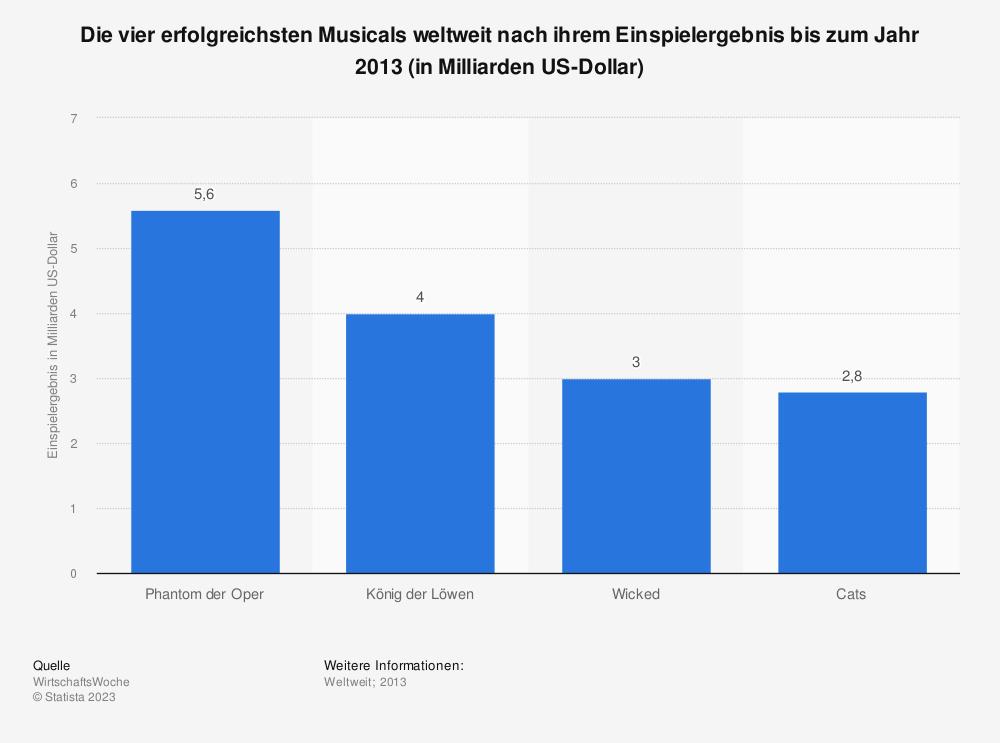 Statistik: Die vier erfolgreichsten Musicals weltweit nach ihrem Einspielergebnis bis zum Jahr 2013 (in Milliarden US-Dollar) | Statista