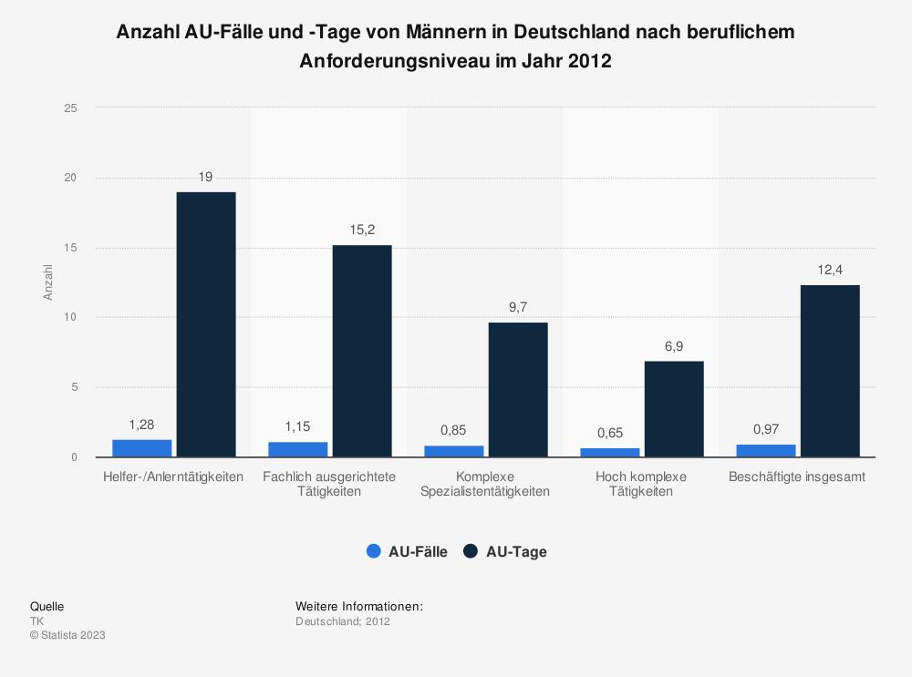 Statistik: Anzahl AU-Fälle und -Tage von Männern in Deutschland nach beruflichem Anforderungsniveau im Jahr 2012 | Statista