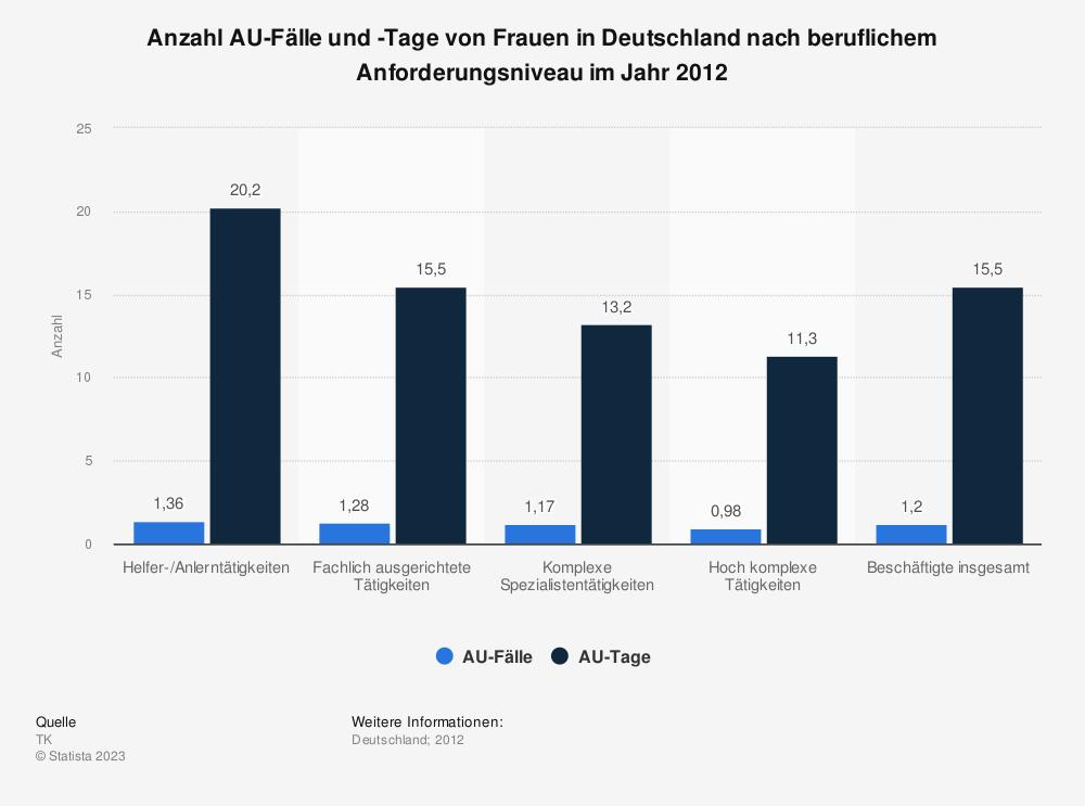 Statistik: Anzahl AU-Fälle und -Tage von Frauen in Deutschland nach beruflichem Anforderungsniveau im Jahr 2012 | Statista