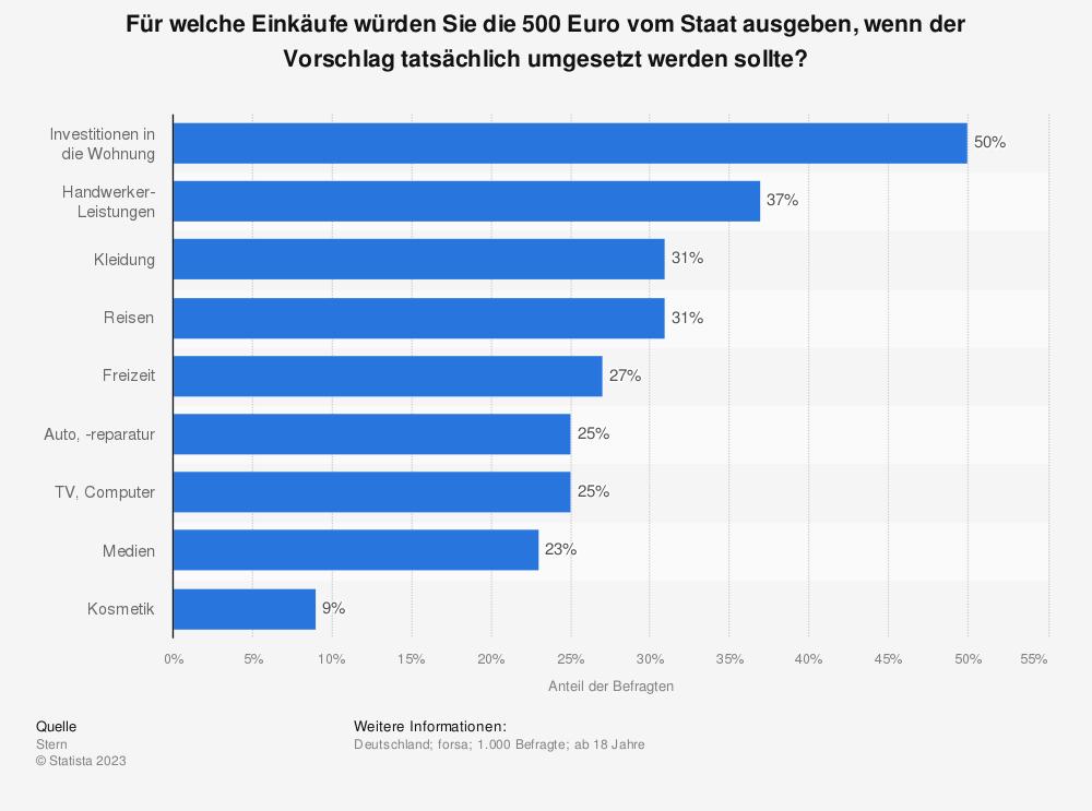 Statistik: Für welche Einkäufe würden Sie die 500 Euro vom Staat ausgeben, wenn der Vorschlag tatsächlich umgesetzt werden sollte? | Statista