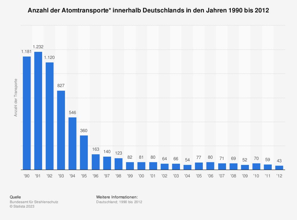 Statistik: Anzahl der Atomtransporte* innerhalb Deutschlands in den Jahren 1990 bis 2012 | Statista