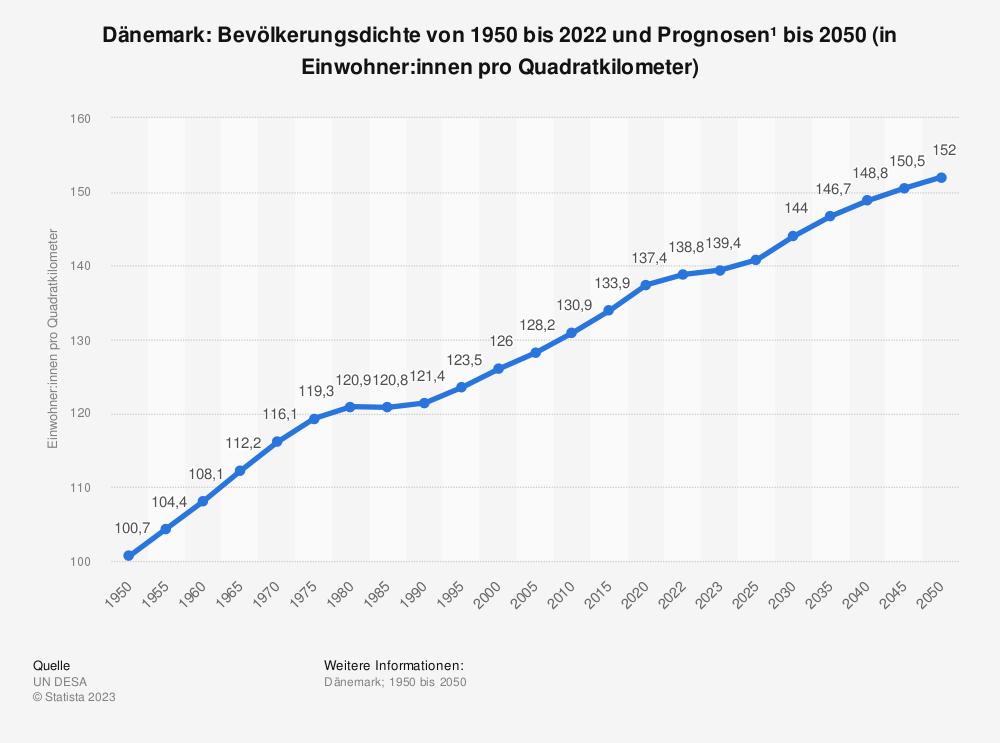Statistik: Dänemark: Bevölkerungsdichte von 2008 bis 2018 (in Einwohner pro Quadratkilometer) | Statista