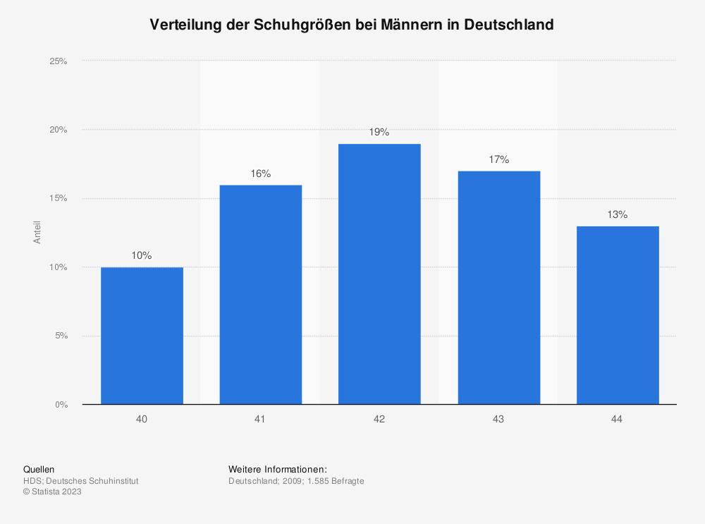 Statistik: Verteilung der Schuhgrößen bei Männern in Deutschland | Statista