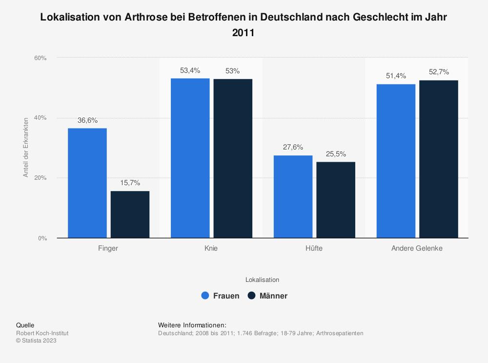 Statistik: Lokalisation von Arthrose bei Betroffenen in Deutschland nach Geschlecht im Jahr 2011 | Statista