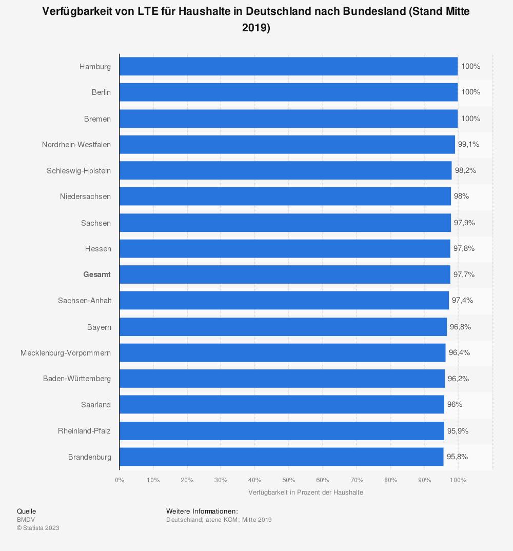 Statistik: Verfügbarkeit von LTE für Haushalte in Deutschland nach Bundesland (Stand Ende 2015) | Statista
