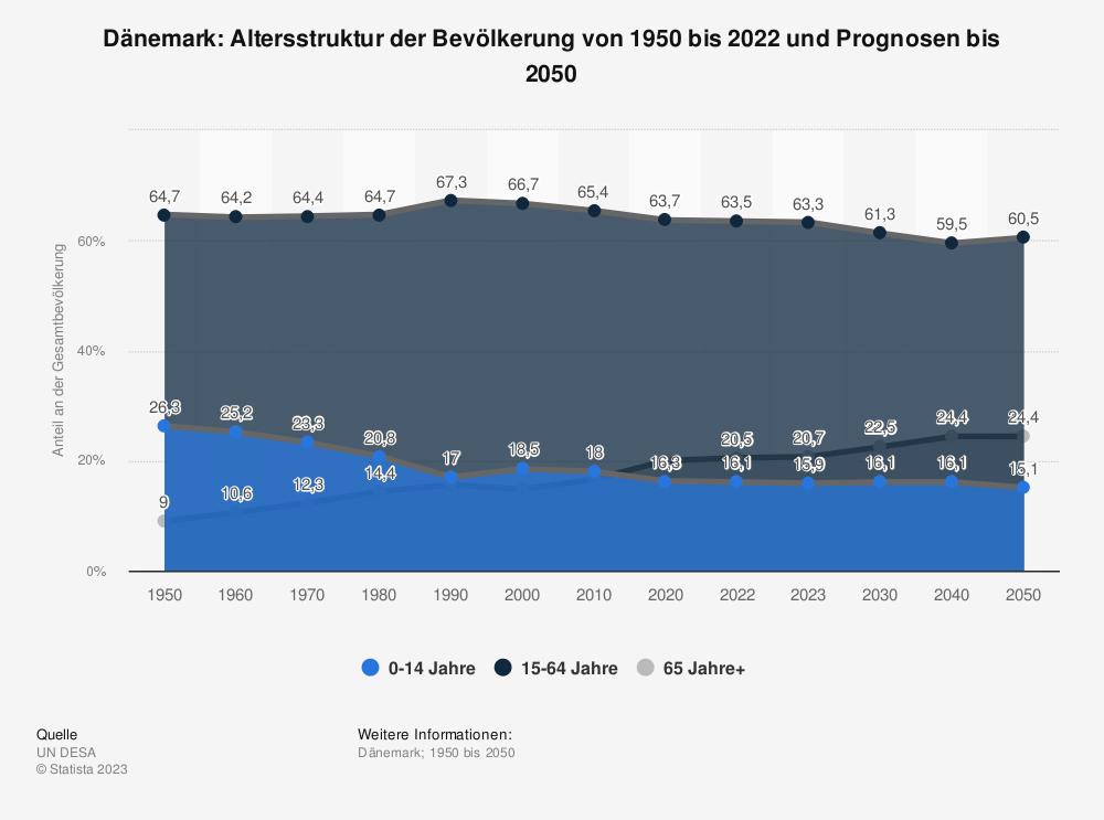 Statistik: Dänemark: Altersstruktur von 2007 bis 2017 | Statista