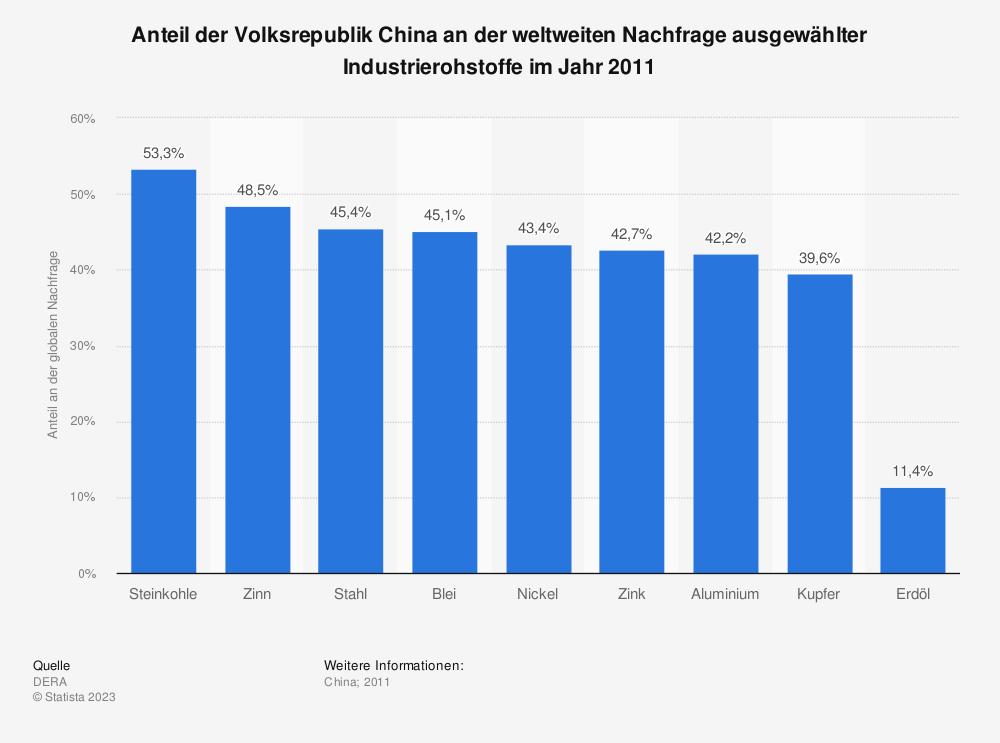 Statistik: Anteil der Volksrepublik China an der weltweiten Nachfrage ausgewählter Industrierohstoffe im Jahr 2011 | Statista