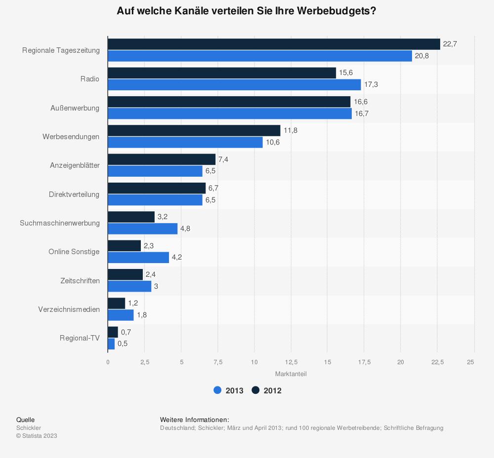 Statistik: Auf welche Kanäle verteilen Sie Ihre Werbebudgets? | Statista
