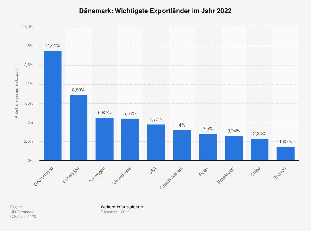 Statistik: Dänemark: Wichtigste Exportländer im Jahr 2017 | Statista