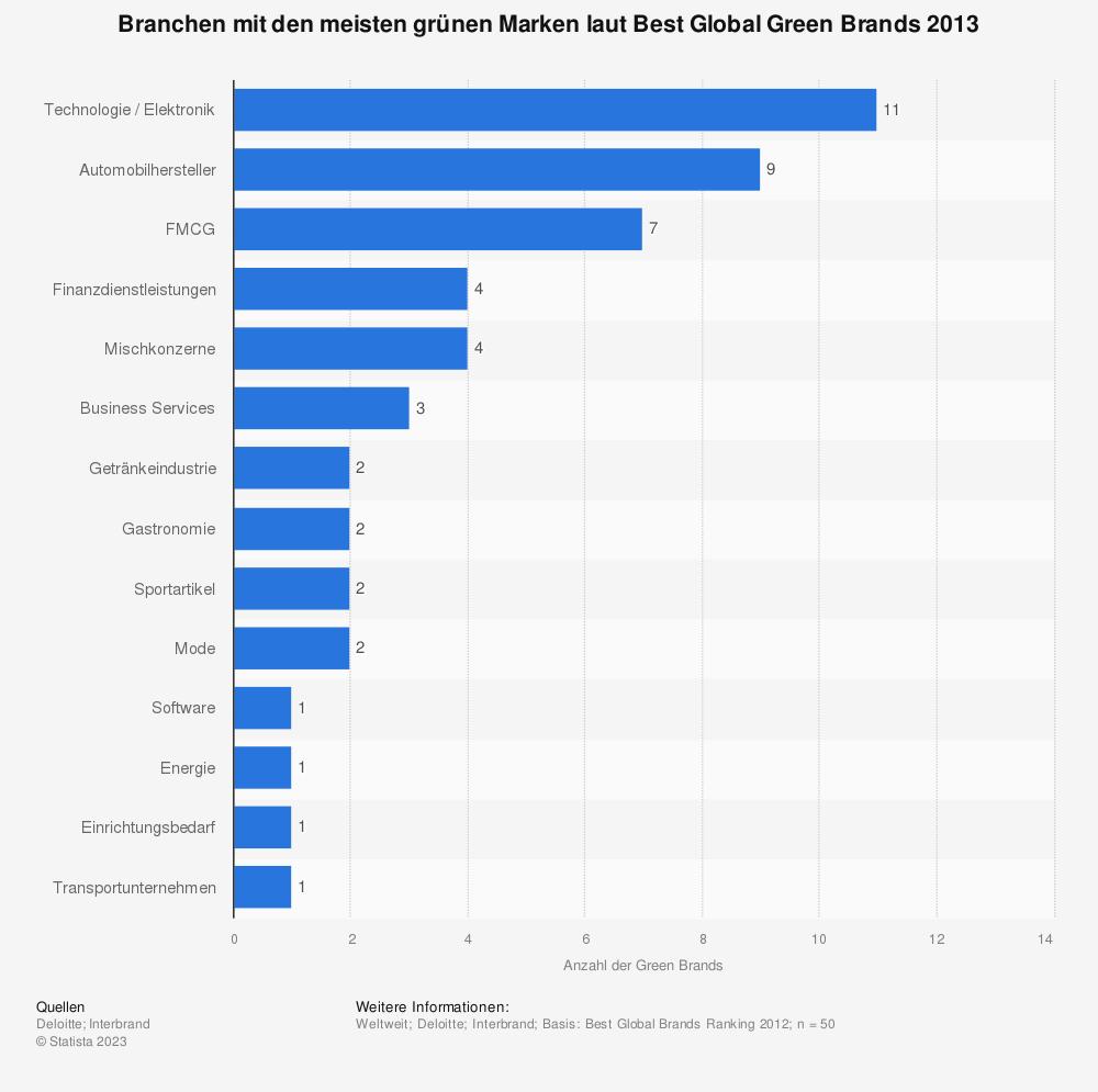 Statistik: Branchen mit den meisten grünen Marken laut Best Global Green Brands 2013 | Statista