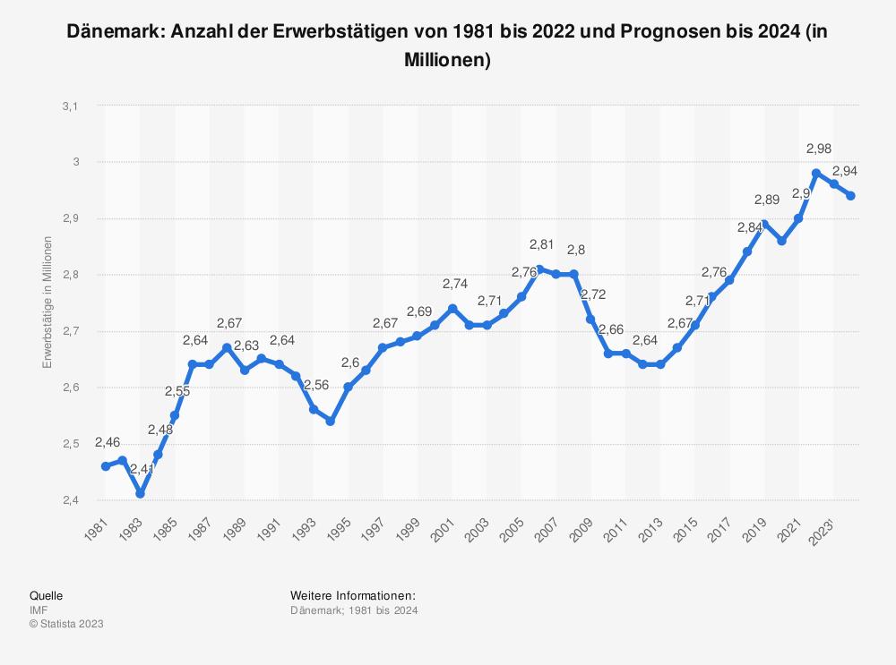 Statistik: Dänemark: Anzahl der Erwerbstätigen von 1980 bis 2018 und Prognosen bis 2020 (in Millionen) | Statista