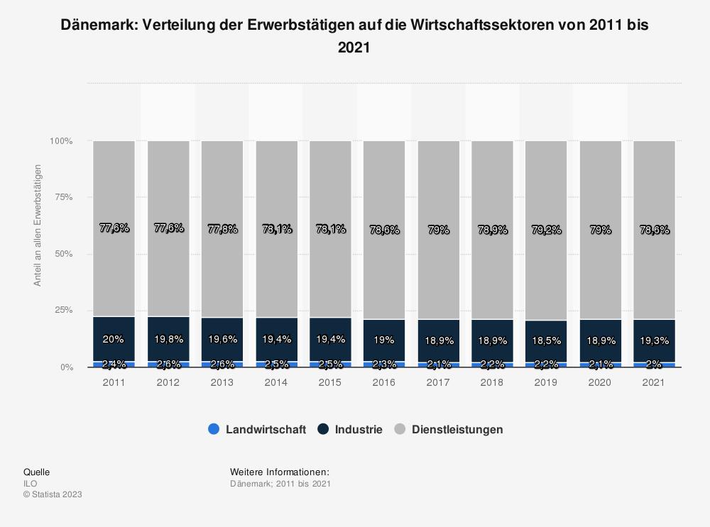 Statistik: Dänemark: Verteilung der Erwerbstätigen auf die Wirtschaftssektoren von 2010 bis 2020 | Statista