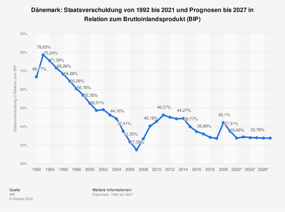 Statistik: Dänemark: Staatsverschuldung von 1992 bis 2019 und Prognosen bis 2025 in Relation zum Bruttoinlandsprodukt (BIP) | Statista