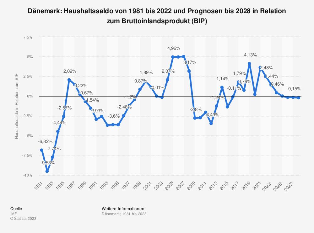Statistik: Dänemark: Haushaltssaldo von 1980 bis 2019 und Prognosen bis 2021 in Relation zum Bruttoinlandsprodukt (BIP) | Statista