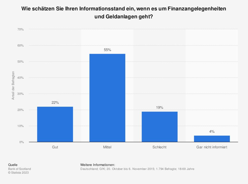Statistik: Wie schätzen Sie Ihren Informationsstand ein, wenn es um Finanzangelegenheiten und Geldanlagen geht? | Statista