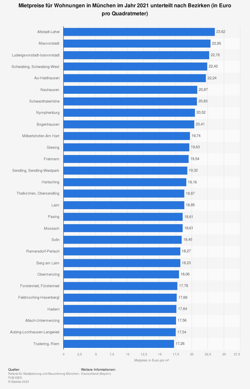 Statistik: Mietpreise für Wohnungen in München im Jahr 2017 unterteilt nach Bezirken (in Euro pro Quadratmeter) | Statista