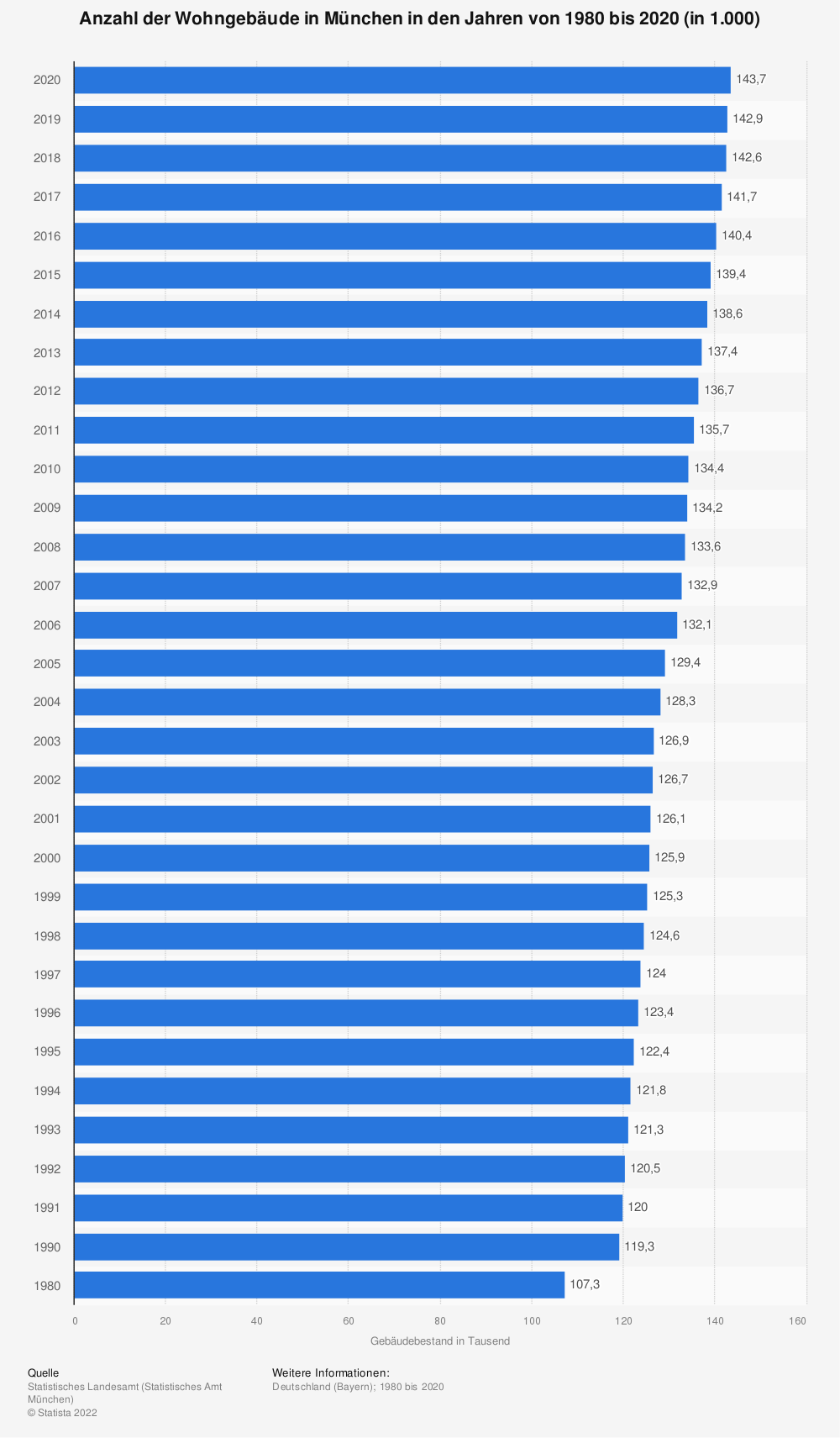 Statistics: Number of residential buildings in Munich in the years from 1980 to 2018 (in 1,000) | Statista