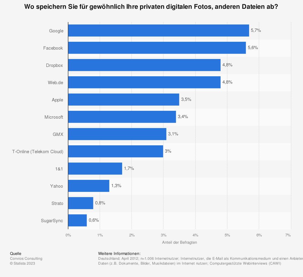 Statistik: Wo speichern Sie für gewöhnlich Ihre privaten digitalen Fotos, anderen Dateien ab? | Statista