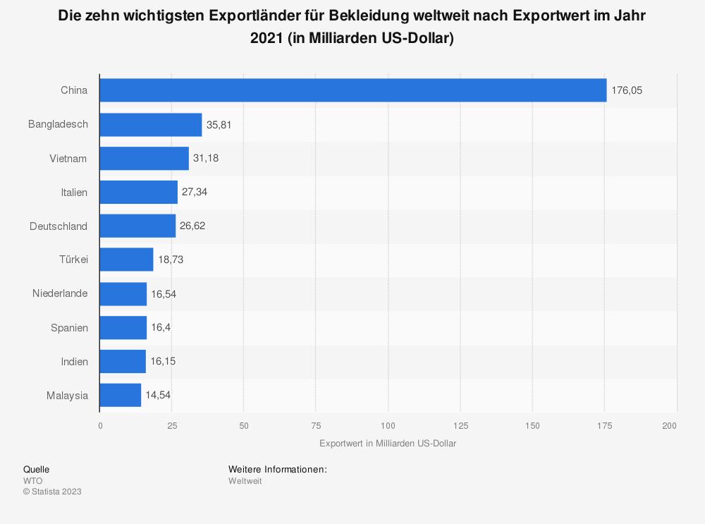 Statistik: Die zehn wichtigsten Exportländer für Bekleidung weltweit im Jahr 2017 (Exportwert in Milliarden US-Dollar) | Statista