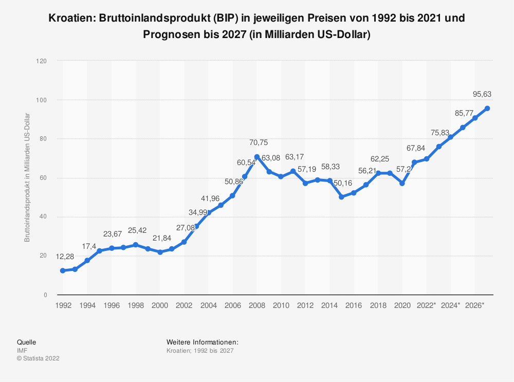 Statistik: Kroatien: Bruttoinlandsprodukt (BIP) in jeweiligen Preisen von 1992 bis 2018 und Prognosen bis 2024 (in Milliarden US-Dollar) | Statista