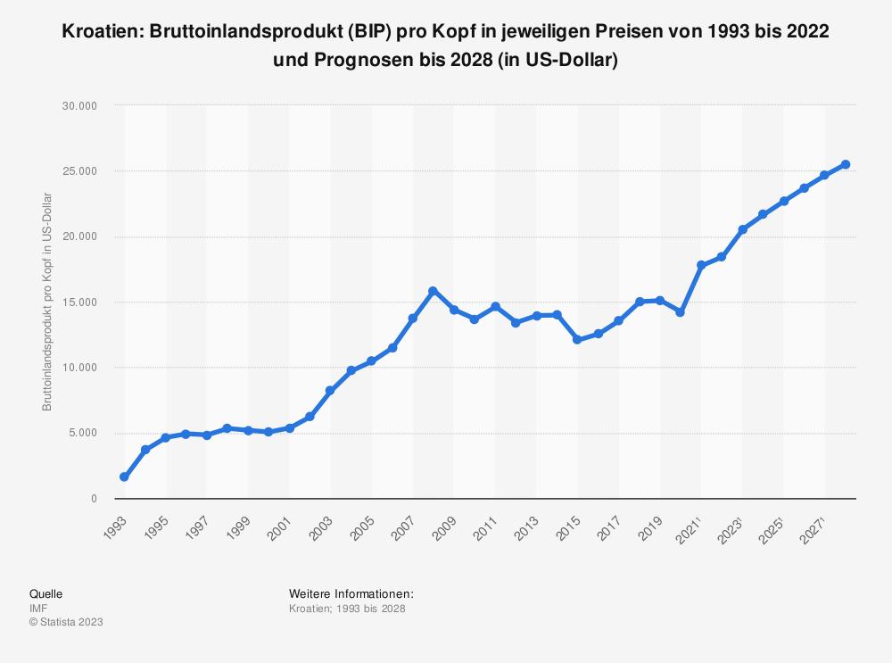 Statistik: Kroatien: Bruttoinlandsprodukt (BIP) pro Kopf in jeweiligen Preisen von 2008 bis 2018 (in US-Dollar) | Statista
