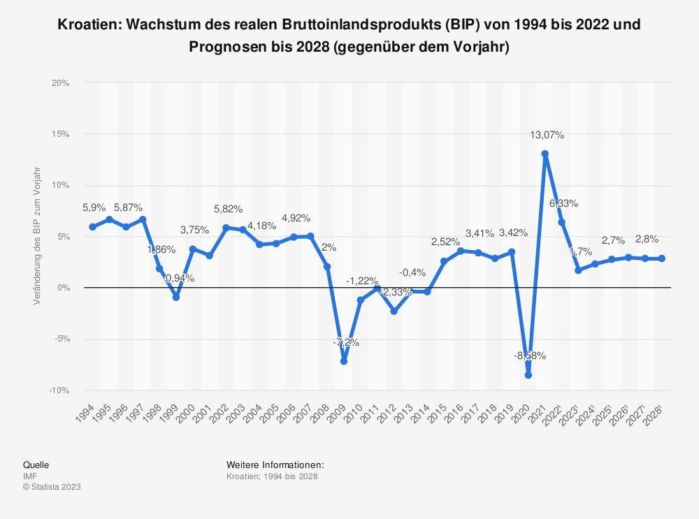 Statistik: Kroatien: Wachstum des realen Bruttoinlandsprodukts (BIP) von 2008 bis 2018 (gegenüber dem Vorjahr) | Statista