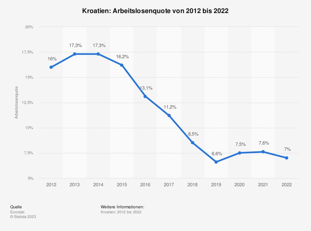 Statistik: Kroatien: Arbeitslosenquote von 2008 bis 2018 | Statista