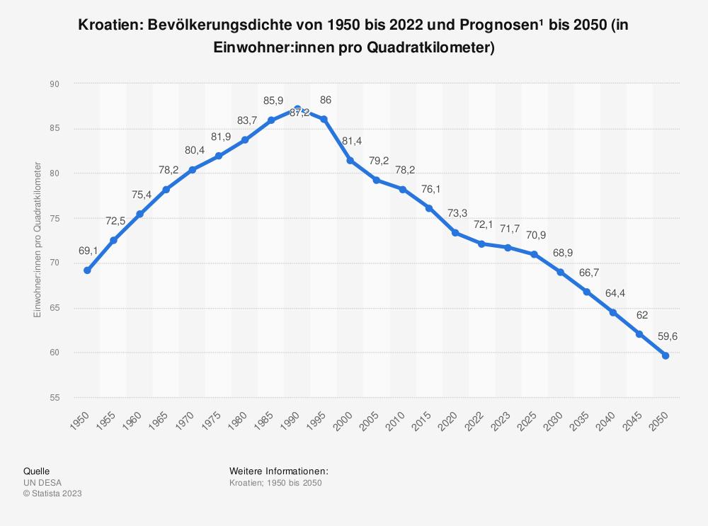 Statistik: Kroatien: Bevölkerungsdichte von 2007 bis 2017 (in Einwohner pro Quadratkilometer) | Statista