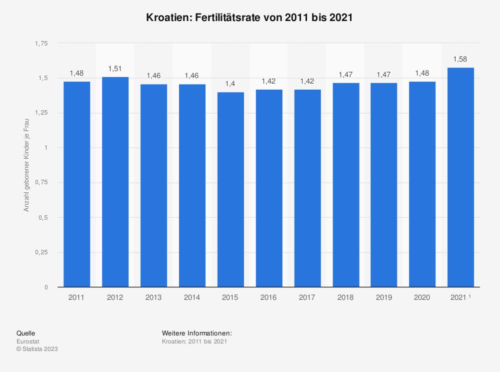 Statistik: Kroatien: Fertilitätsrate von 2006 bis 2016 | Statista