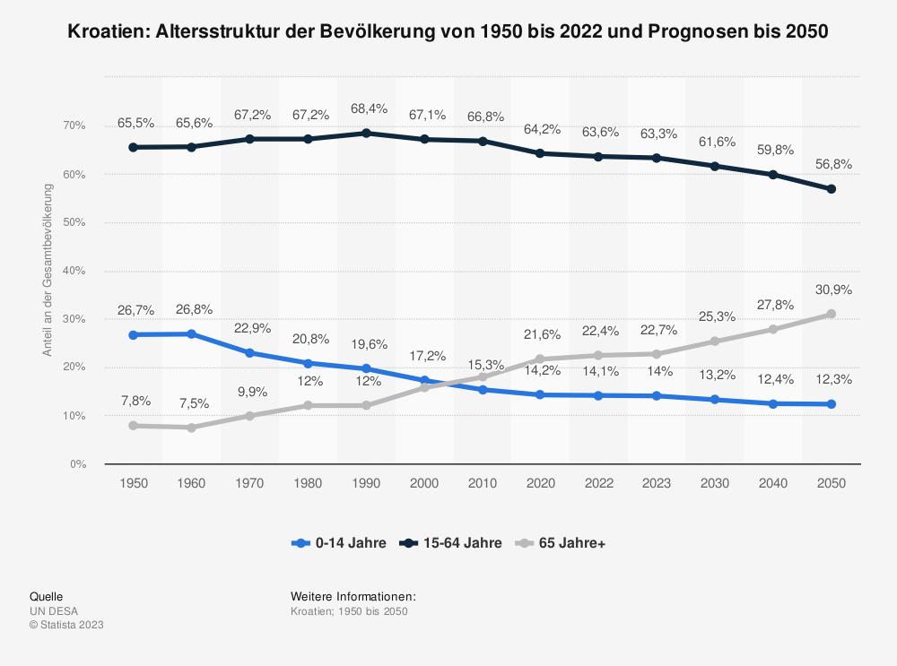 Statistik: Kroatien: Altersstruktur von 2009 bis 2019 | Statista