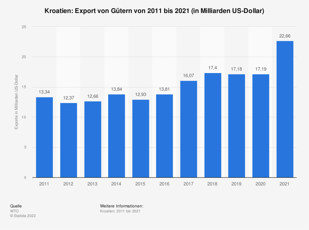 Statistik: Kroatien: Export von Gütern von 2008 bis 2018 (in Milliarden US-Dollar) | Statista