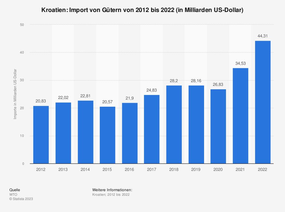Statistik: Kroatien: Import von Gütern von 2007 bis 2017 (in Milliarden US-Dollar) | Statista