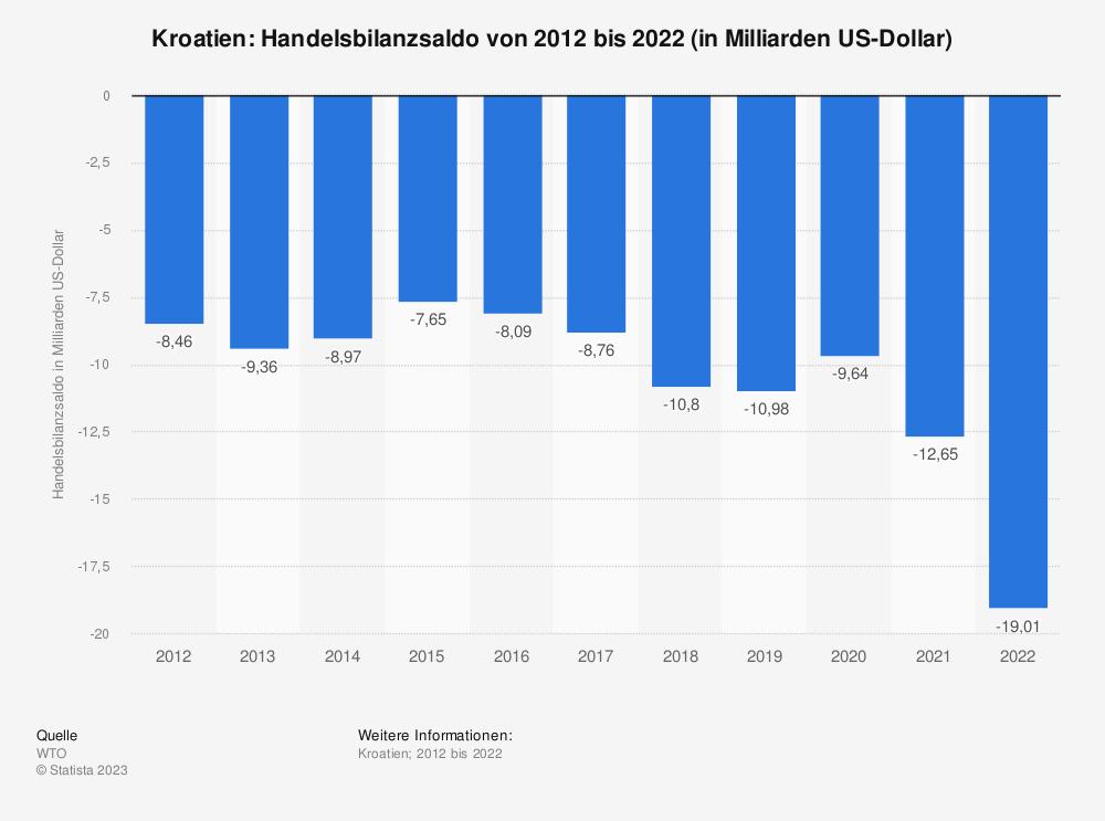Statistik: Kroatien: Handelsbilanzsaldo von 2008 bis 2018 (in Milliarden US-Dollar) | Statista