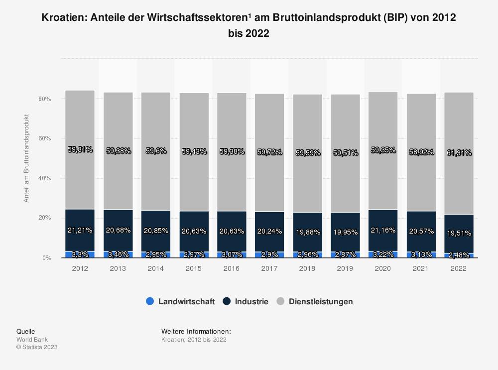Statistik: Kroatien: Anteile der Wirtschaftssektoren* am Bruttoinlandsprodukt (BIP) von 2009 bis 2019 | Statista