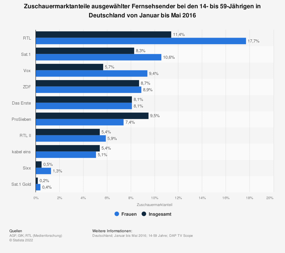 Statistik: Zuschauermarktanteile ausgewählter Fernsehsender bei den 14- bis 59-Jährigen in Deutschland von Januar bis Mai 2016 | Statista