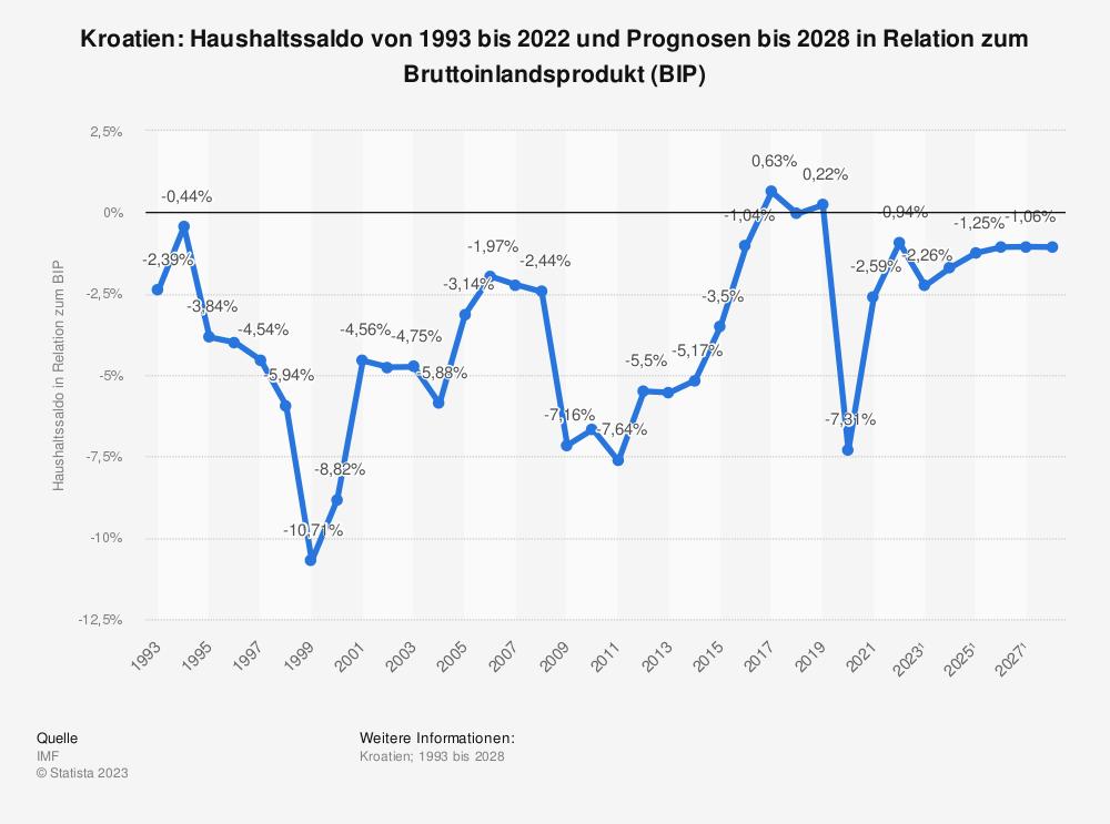 Statistik: Kroatien: Haushaltssaldo von 2008 bis 2018 in Relation zum Bruttoinlandsprodukt (BIP) | Statista