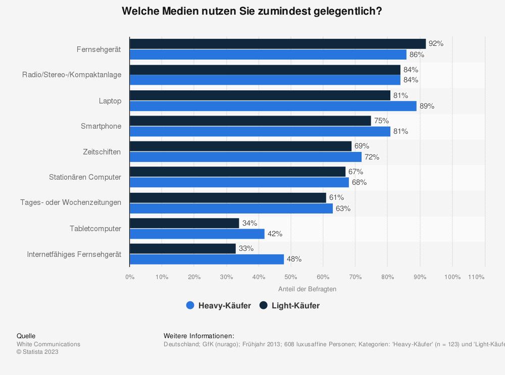 Statistik: Welche Medien nutzen Sie zumindest gelegentlich? | Statista