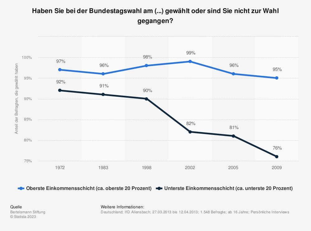 Statistik: Haben Sie bei der Bundestagswahl am (...) gewählt oder sind Sie nicht zur Wahl gegangen? | Statista