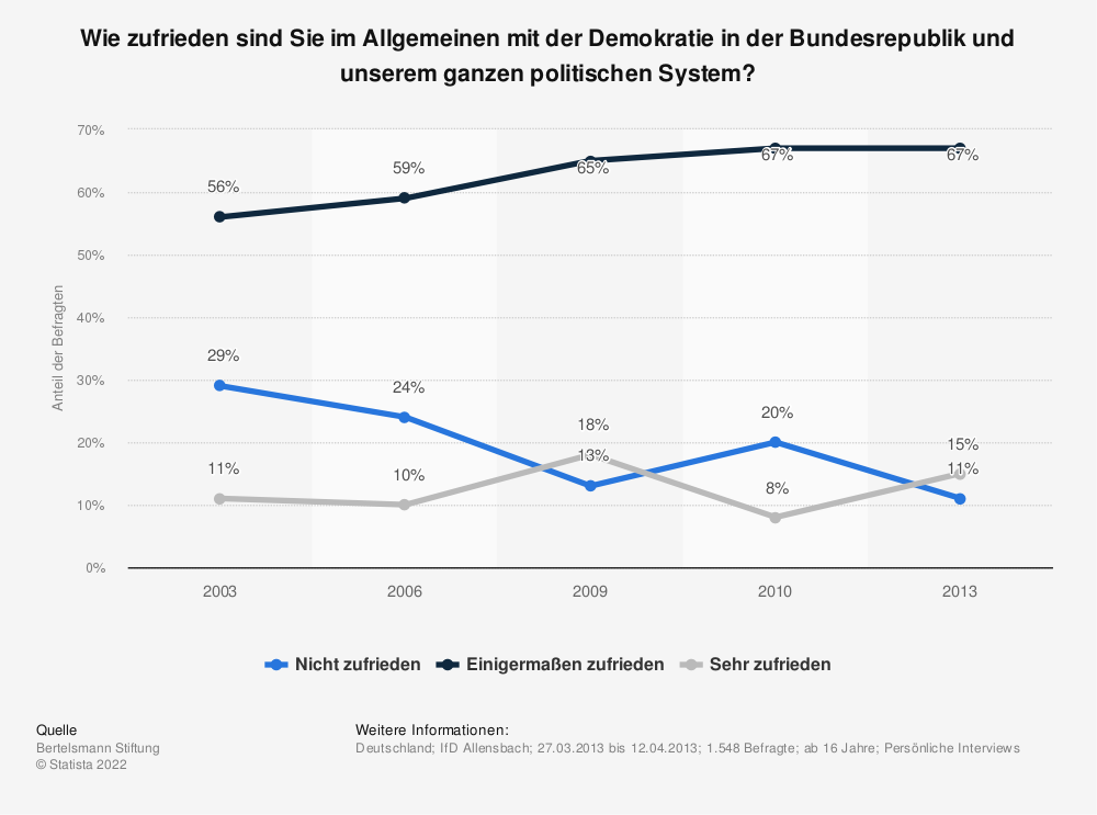 Statistik: Wie zufrieden sind Sie im Allgemeinen mit der Demokratie in der Bundesrepublik und unserem ganzen politischen System?   Statista