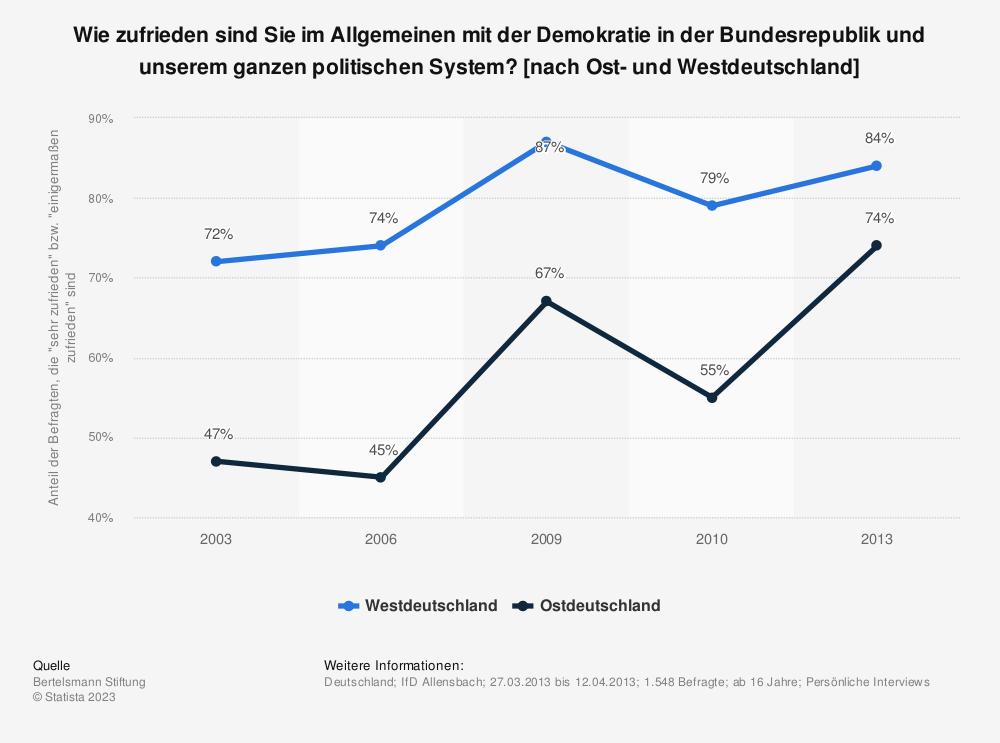 Statistik: Wie zufrieden sind Sie im Allgemeinen mit der Demokratie in der Bundesrepublik und unserem ganzen politischen System? [nach Ost- und Westdeutschland] | Statista