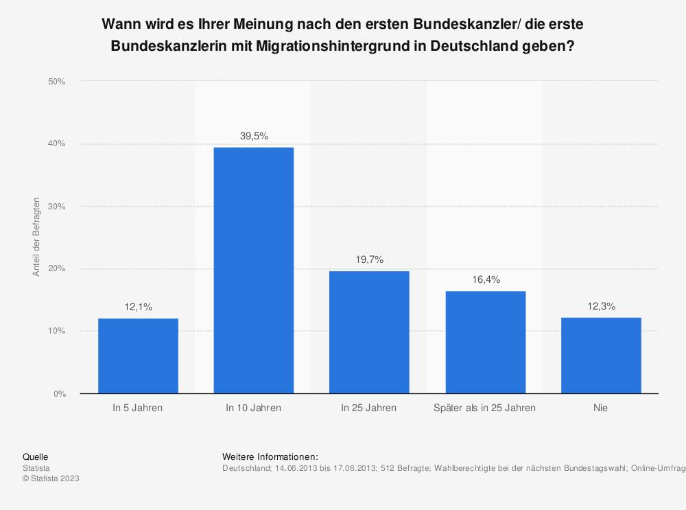 Statistik: Wann wird es Ihrer Meinung nach den ersten Bundeskanzler/ die erste Bundeskanzlerin mit Migrationshintergrund in Deutschland geben? | Statista