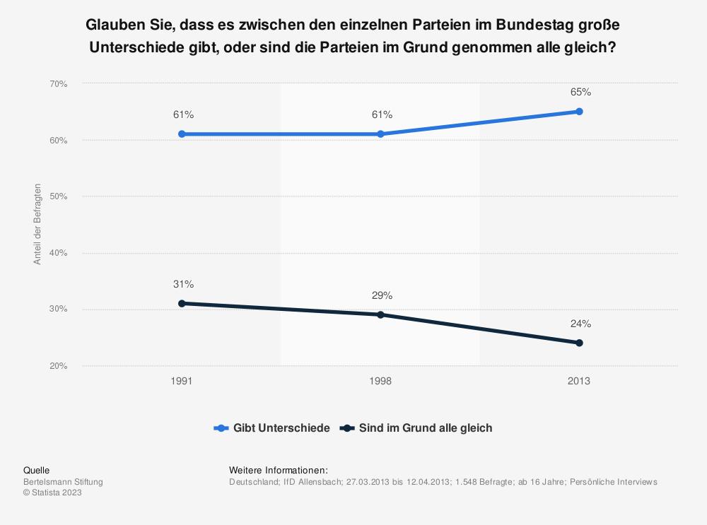 Statistik: Glauben Sie, dass es zwischen den einzelnen Parteien im Bundestag große Unterschiede gibt, oder sind die Parteien im Grund genommen alle gleich? | Statista
