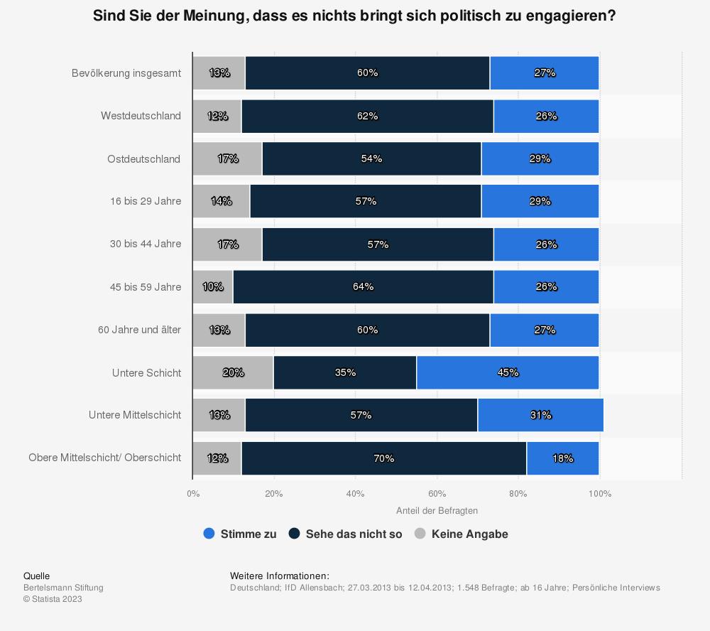 Statistik: Sind Sie der Meinung, dass es nichts bringt sich politisch zu engagieren? | Statista