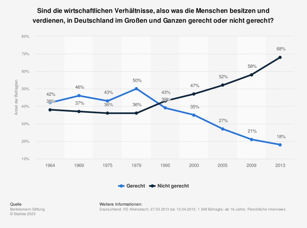 Statistik: Sind die wirtschaftlichen Verhältnisse, also was die Menschen besitzen und verdienen, in Deutschland im Großen und Ganzen gerecht oder nicht gerecht? | Statista
