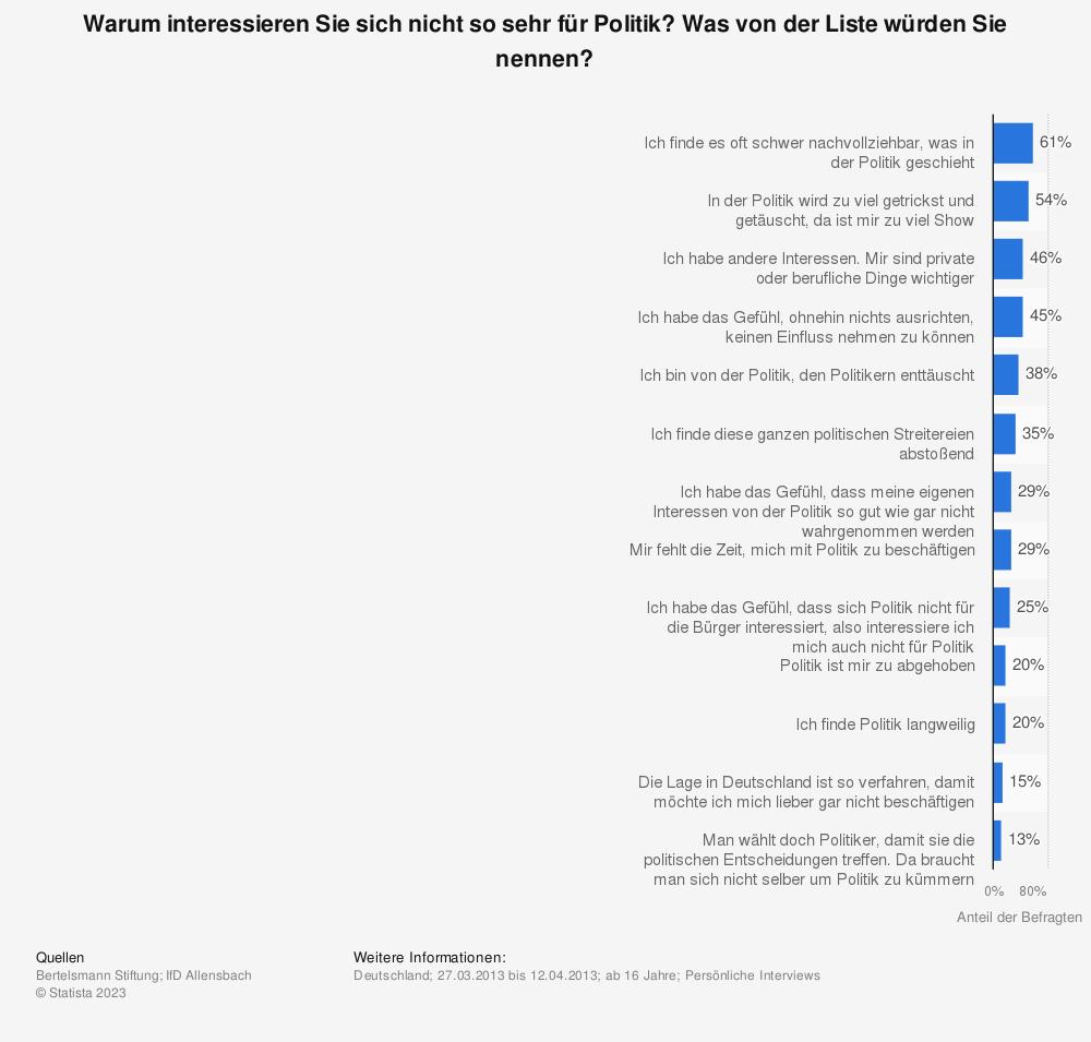 Statistik: Warum interessieren Sie sich nicht so sehr für Politik? Was von der Liste würden Sie nennen? | Statista