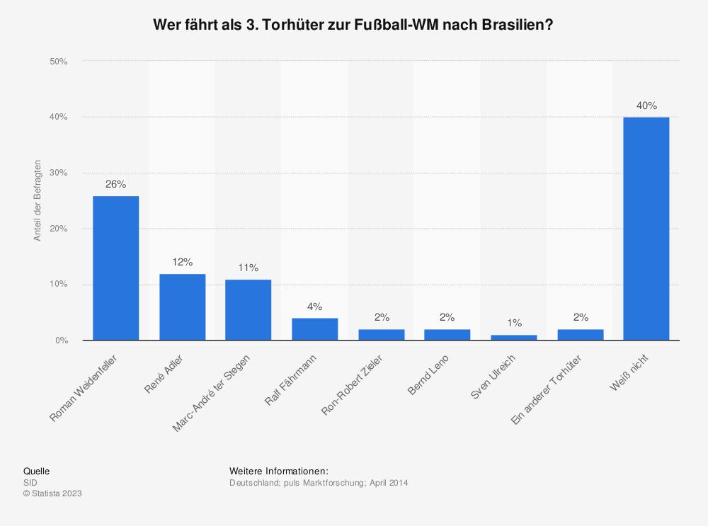 Statistik: Wer fährt als 3. Torhüter zur Fußball-WM nach Brasilien?   Statista